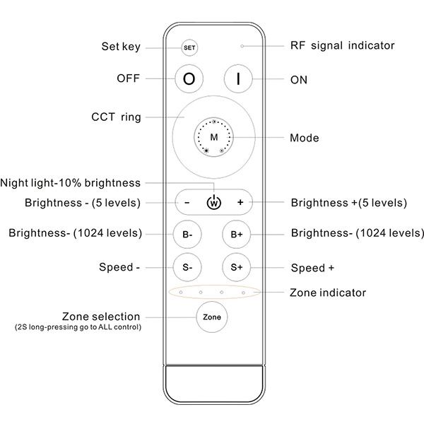 Sync RGB LED Light Controller