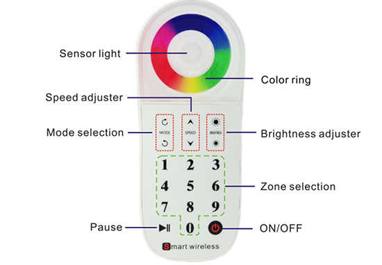 multi zone rgb led controller