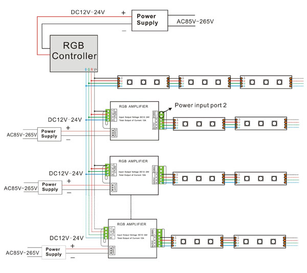 RGB LED Amplifier 1 dc12v 288w rgb led strip amplifier 120V LED Wiring Diagram at readyjetset.co